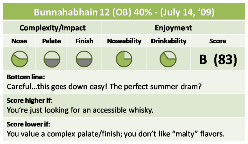 Bunnahabhain 12 Quick Take