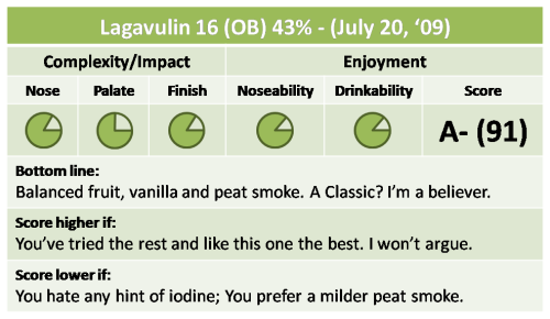 Lagavulin 16 Quick Take