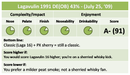 Lagavulin 1991 DE Quick Take