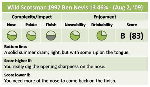 Wild Scotsman Ben Nevis 13