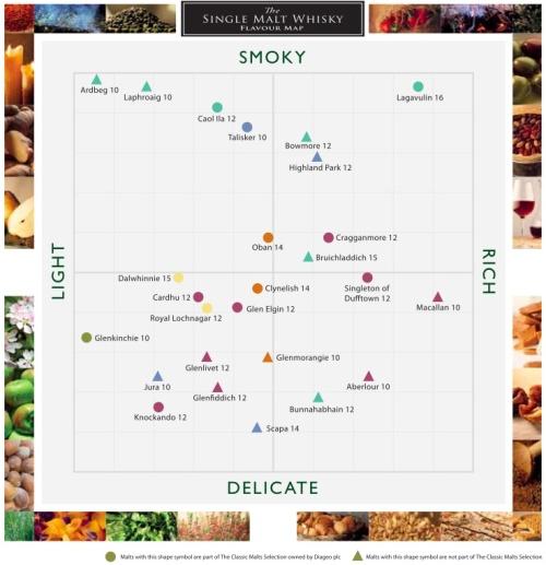 Single Malt Whisky Flavor Map